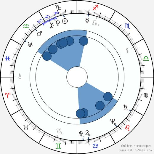 Květa Legátová wikipedia, horoscope, astrology, instagram