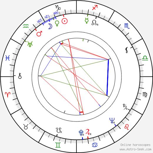 Květa Legátová birth chart, Květa Legátová astro natal horoscope, astrology