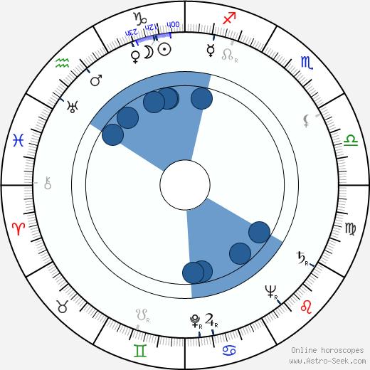 Lahja Wilén wikipedia, horoscope, astrology, instagram
