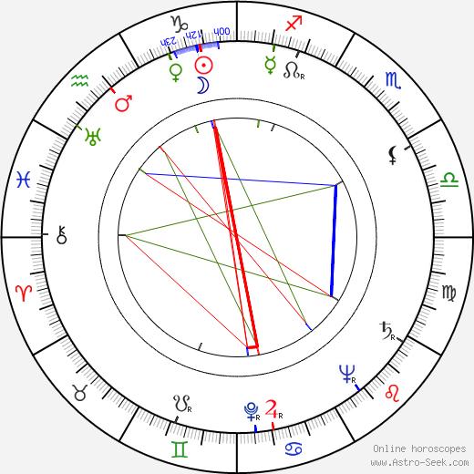 Lahja Wilén birth chart, Lahja Wilén astro natal horoscope, astrology