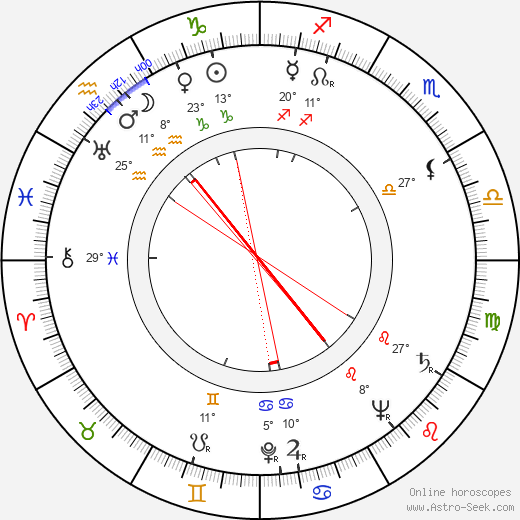 Lída Roubíková birth chart, biography, wikipedia 2018, 2019