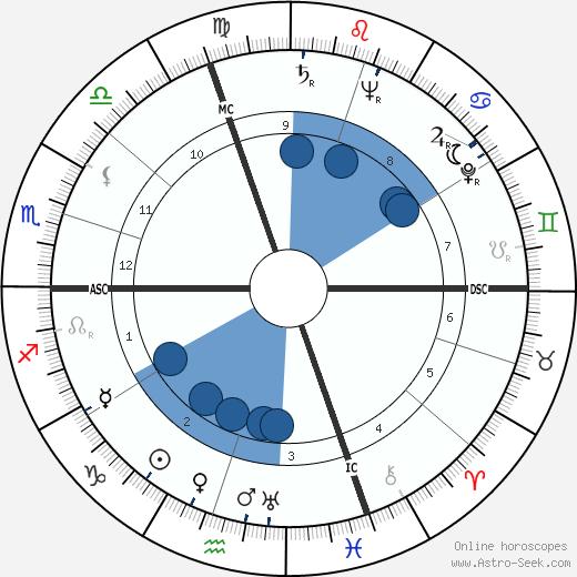 Maurice Herzog wikipedia, horoscope, astrology, instagram