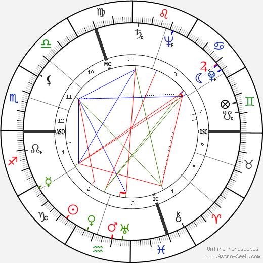 Морис Эрцог Maurice Herzog день рождения гороскоп, Maurice Herzog Натальная карта онлайн