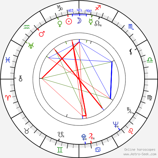 Petr Kien birth chart, Petr Kien astro natal horoscope, astrology