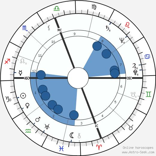 Robert Duncan wikipedia, horoscope, astrology, instagram