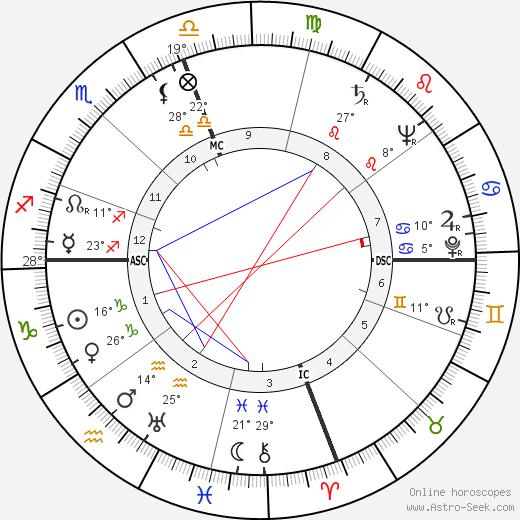 Robert Duncan birth chart, biography, wikipedia 2019, 2020