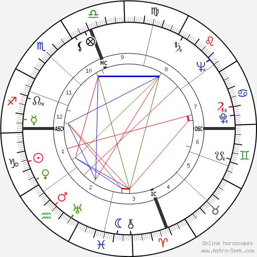 Robert Duncan birth chart, Robert Duncan astro natal horoscope, astrology