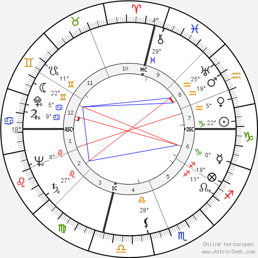 Robert Stack birth chart, biography, wikipedia 2018, 2019