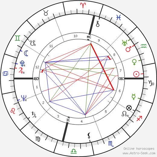 Robert Stack astro natal birth chart, Robert Stack horoscope, astrology