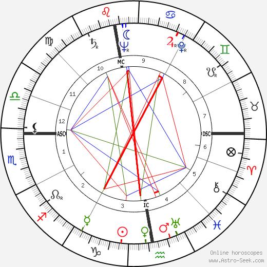 Tony Golab tema natale, oroscopo, Tony Golab oroscopi gratuiti, astrologia