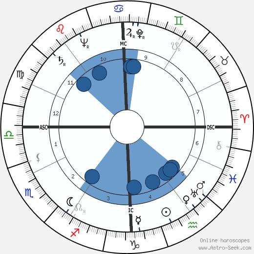 Valentino Mazzola wikipedia, horoscope, astrology, instagram