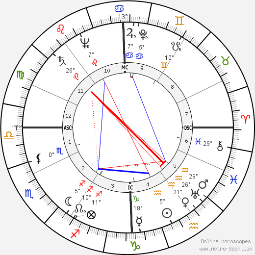 Valentino Mazzola birth chart, biography, wikipedia 2020, 2021