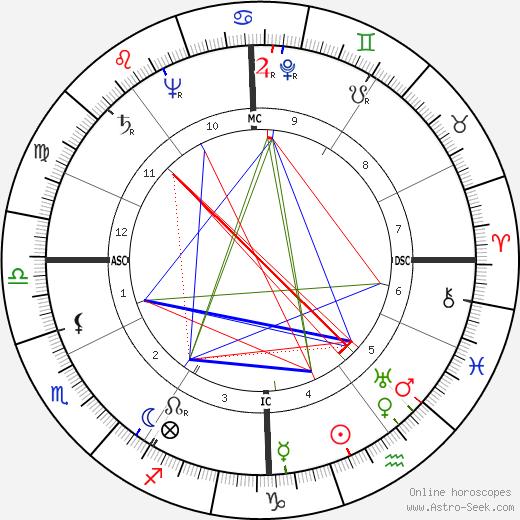 Valentino Mazzola birth chart, Valentino Mazzola astro natal horoscope, astrology