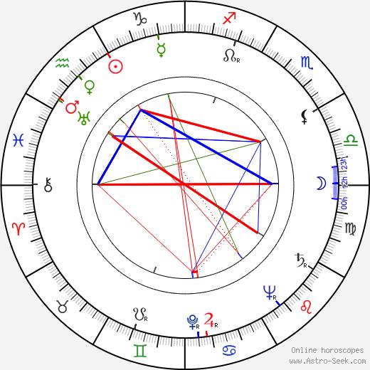 Věra Gabrielová astro natal birth chart, Věra Gabrielová horoscope, astrology