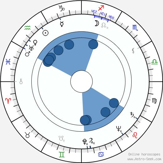 Vladimír Vlček wikipedia, horoscope, astrology, instagram