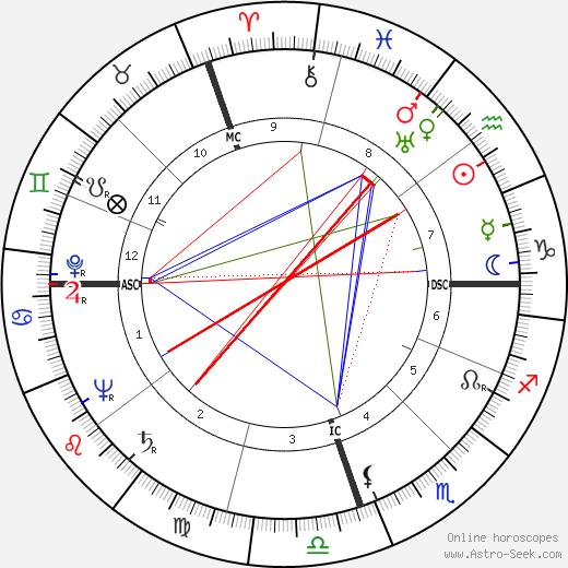 Wilson Ferreira день рождения гороскоп, Wilson Ferreira Натальная карта онлайн
