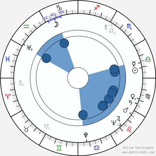 Alena Vrbová wikipedia, horoscope, astrology, instagram