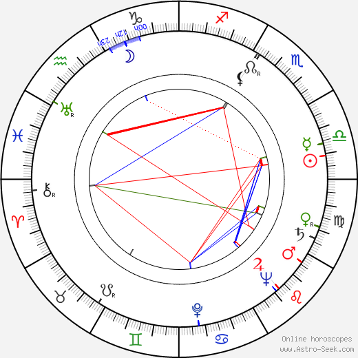 Alena Vrbová astro natal birth chart, Alena Vrbová horoscope, astrology