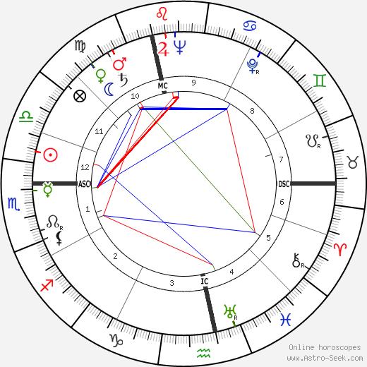 André Pousse tema natale, oroscopo, André Pousse oroscopi gratuiti, astrologia