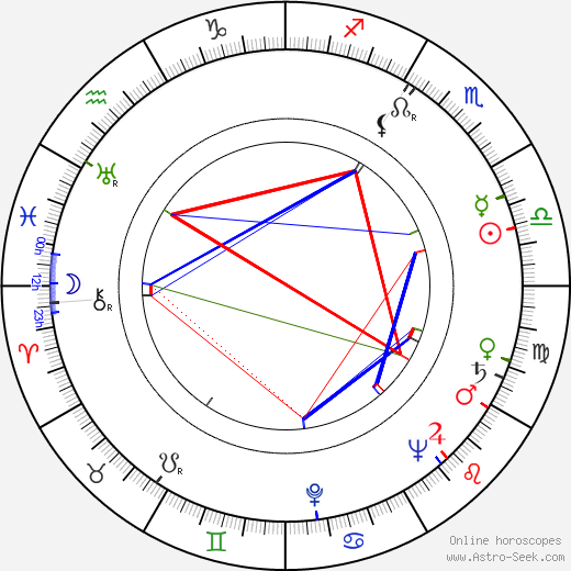 André Valmy astro natal birth chart, André Valmy horoscope, astrology