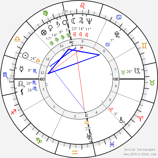 Anita O'Day birth chart, biography, wikipedia 2019, 2020