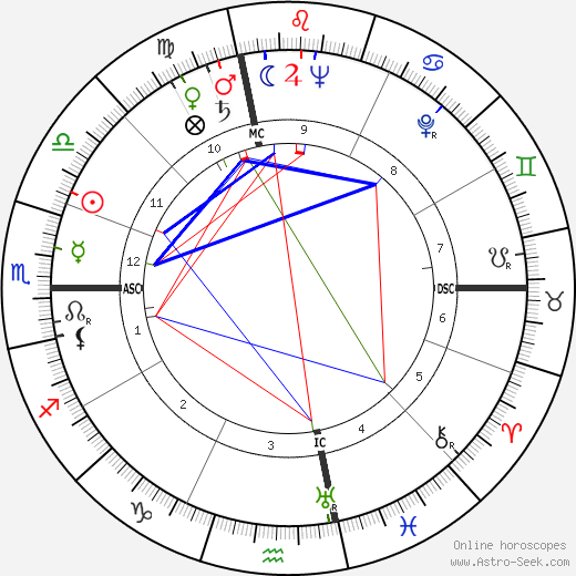 Anita O'Day astro natal birth chart, Anita O'Day horoscope, astrology