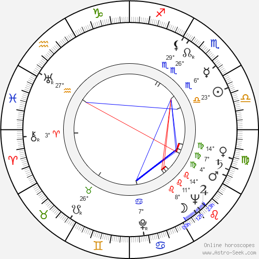 Antonín Samler birth chart, biography, wikipedia 2019, 2020