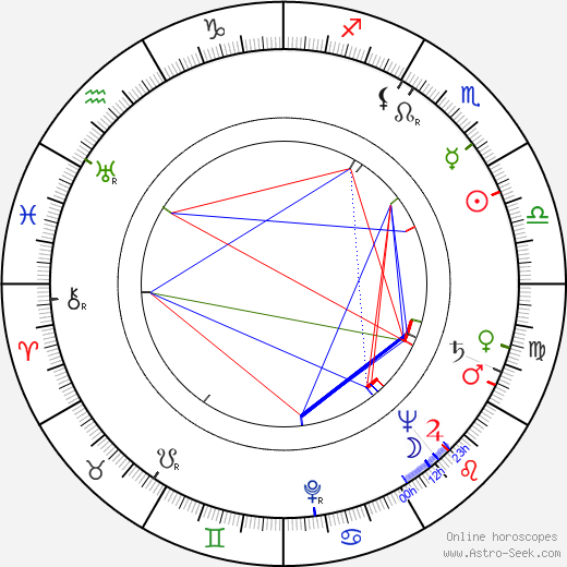 Antonín Samler birth chart, Antonín Samler astro natal horoscope, astrology