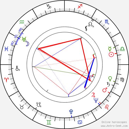 Barbara Fijewska birth chart, Barbara Fijewska astro natal horoscope, astrology