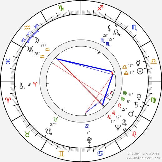 Běla Jurdová birth chart, biography, wikipedia 2018, 2019