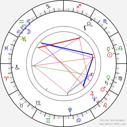 Běla Jurdová astro natal birth chart, Běla Jurdová horoscope, astrology
