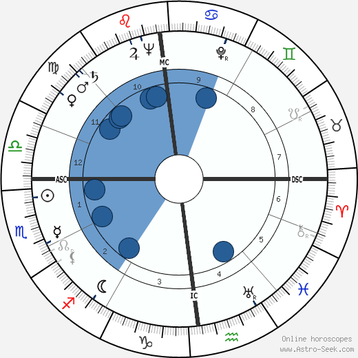 Bernhard Wicki wikipedia, horoscope, astrology, instagram