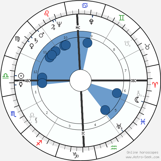 Bob Gillespie horoscope, astrology, sign, zodiac, date of birth, instagram