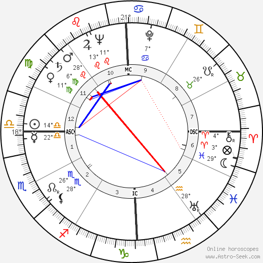 Bob Gillespie birth chart, biography, wikipedia 2018, 2019