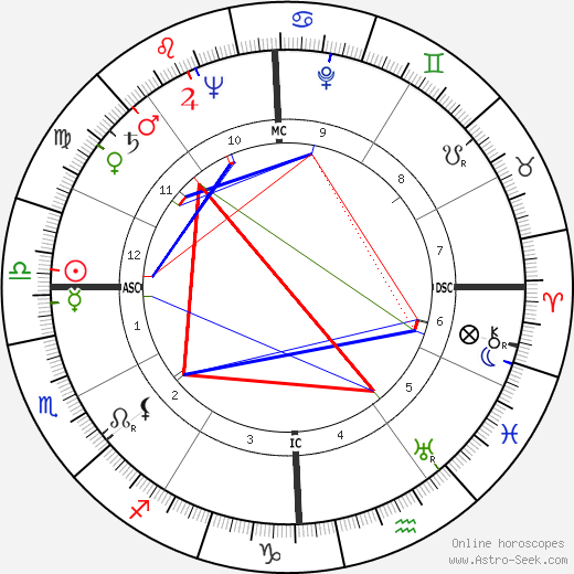 Bob Gillespie tema natale, oroscopo, Bob Gillespie oroscopi gratuiti, astrologia