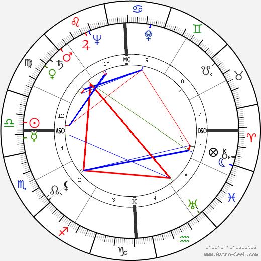 Bob Gillespie astro natal birth chart, Bob Gillespie horoscope, astrology