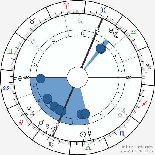 David Birdie Partridge wikipedia, horoscope, astrology, instagram