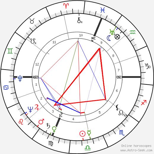 David Birdie Partridge tema natale, oroscopo, David Birdie Partridge oroscopi gratuiti, astrologia