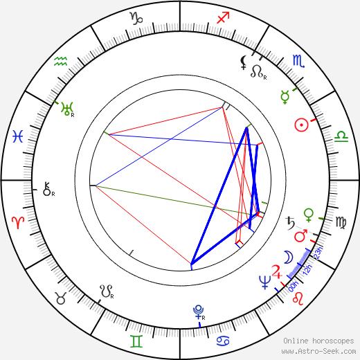 David José Kohon tema natale, oroscopo, David José Kohon oroscopi gratuiti, astrologia