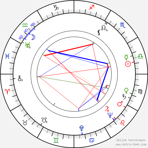 Donald Pleasence astro natal birth chart, Donald Pleasence horoscope, astrology