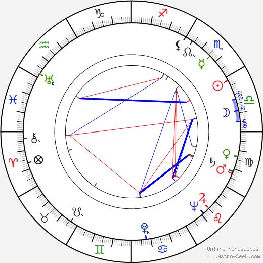 Doris Lessing tema natale, oroscopo, Doris Lessing oroscopi gratuiti, astrologia