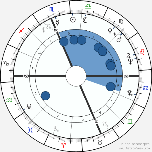 Elizabeth Ann Harding wikipedia, horoscope, astrology, instagram