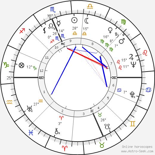 Elizabeth Ann Harding tema natale, biography, Biografia da Wikipedia 2020, 2021