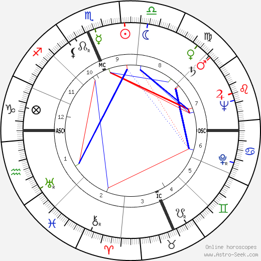 Elizabeth Ann Harding tema natale, oroscopo, Elizabeth Ann Harding oroscopi gratuiti, astrologia