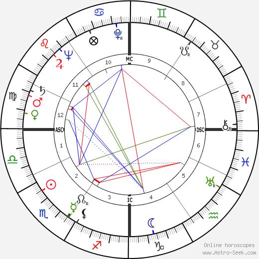 Ermando Malinverni день рождения гороскоп, Ermando Malinverni Натальная карта онлайн