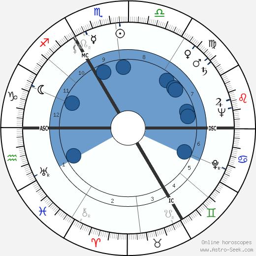 Félix Marten wikipedia, horoscope, astrology, instagram