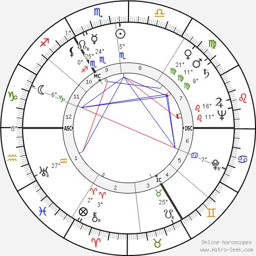 Félix Marten birth chart, biography, wikipedia 2020, 2021