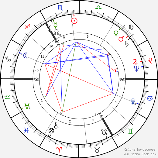 Félix Marten birth chart, Félix Marten astro natal horoscope, astrology