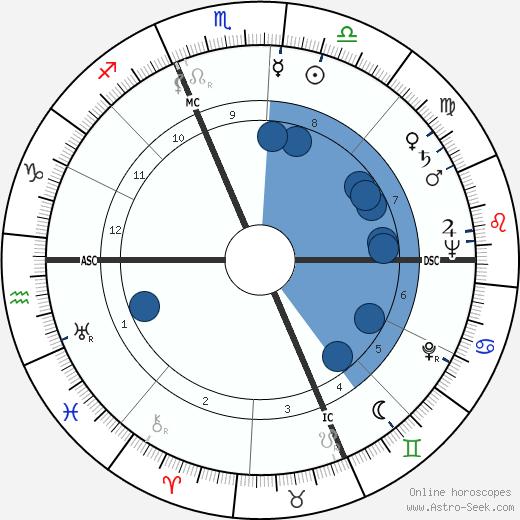 François Missoffe wikipedia, horoscope, astrology, instagram