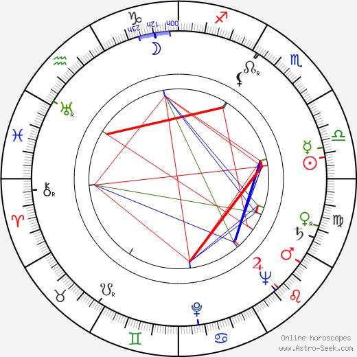 František Šec день рождения гороскоп, František Šec Натальная карта онлайн
